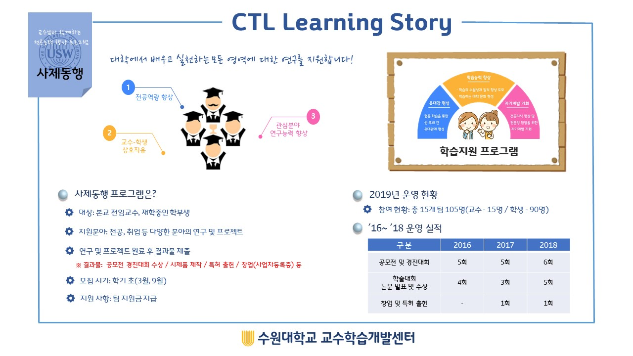 CTL Learning Story 2